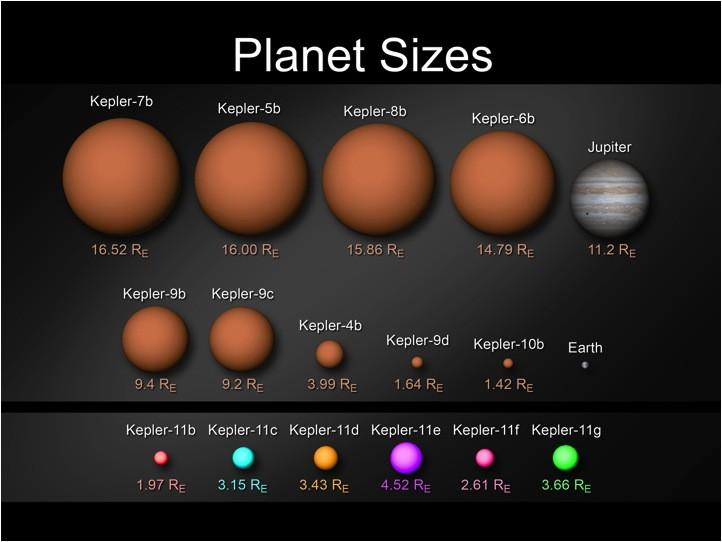 Kepler Discovers 6-Planet Exo-Solar System >> Four Winds 10 ...