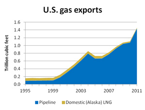 1995-2011-us-gas-exports.jpg