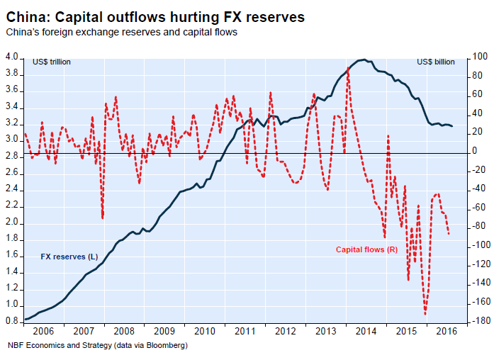 china-capital-flow-foreign-exchange-reserves
