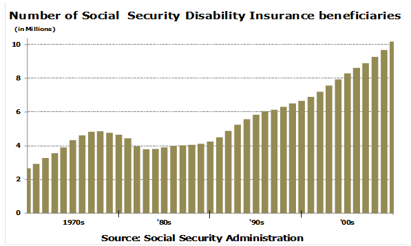 disability insurance numbers