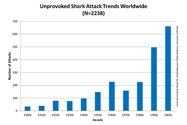 shark attack trends