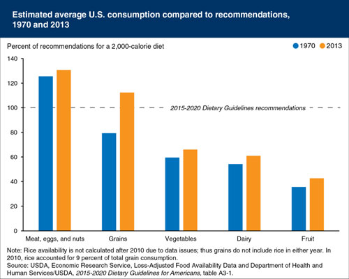 US Dietary Consumption